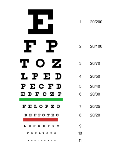 1862年 - 发明Snellen视力表