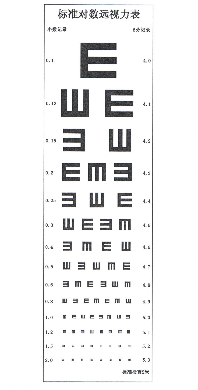 1989年 - 发明国家标准对数视力表