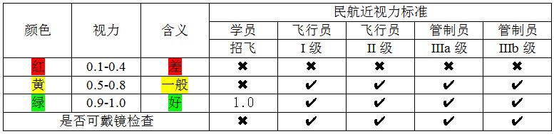 2017年 - 研发第二版(纸质)标准近视力表